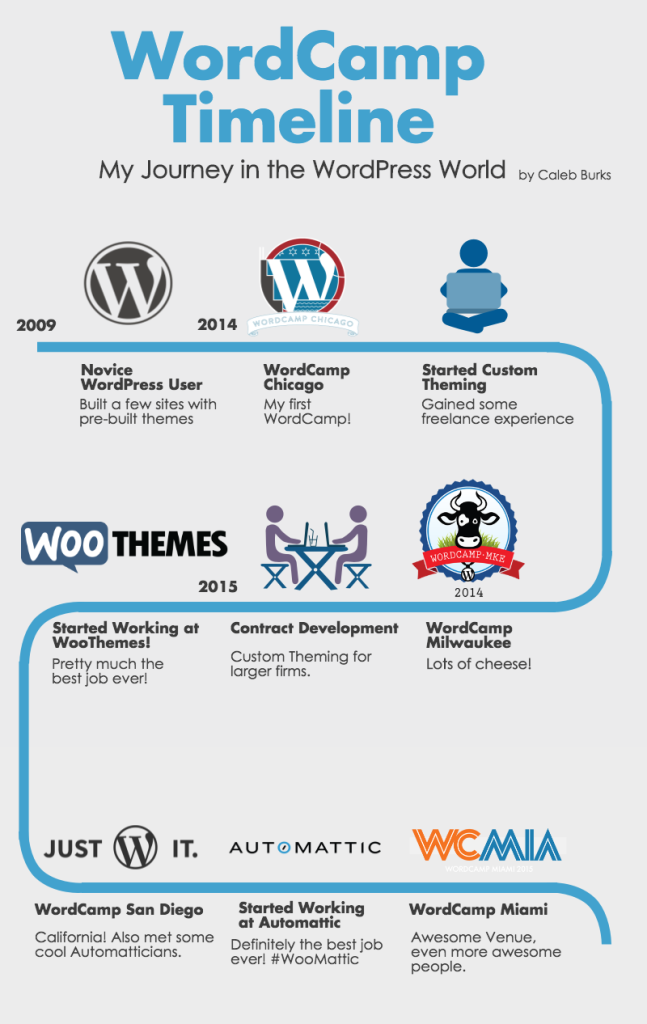 Caleb Burks WordPress infographic