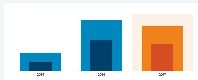 Bar chart showing HeroPress stats